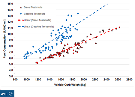 The higher efficiency of diesel engines reduces fuel consumption and CO2 emissions. The difference is most significant in larger SUV and pick-up vehicles, where SinterCast-CGI engines are used. (Courtesy AVL)